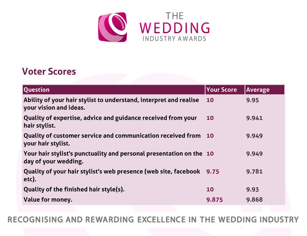 The Wedding Industry Awards (SW Region) 2017 - Voter Scores